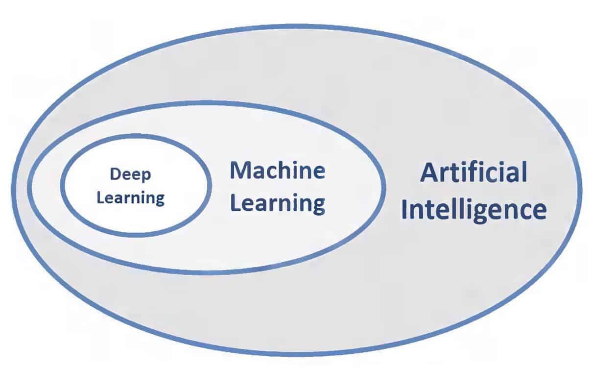 artificial intelligence encapsulation