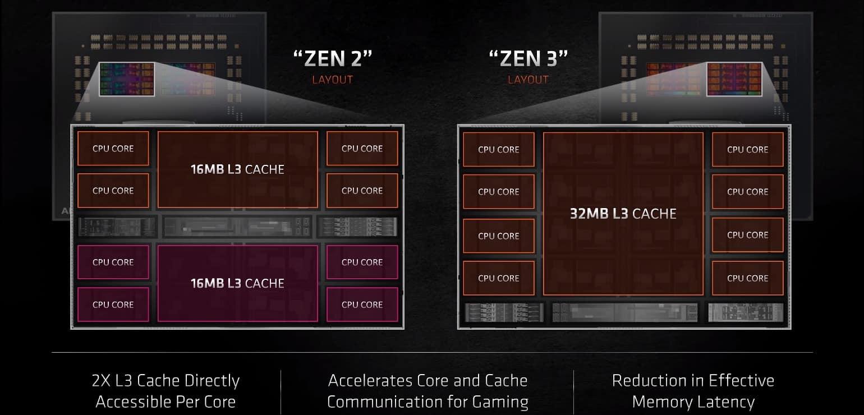ארכיטקטורת ZEN 3 אל מול ZEN 2