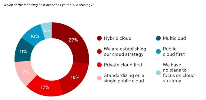 red hat cloud strategy 2021