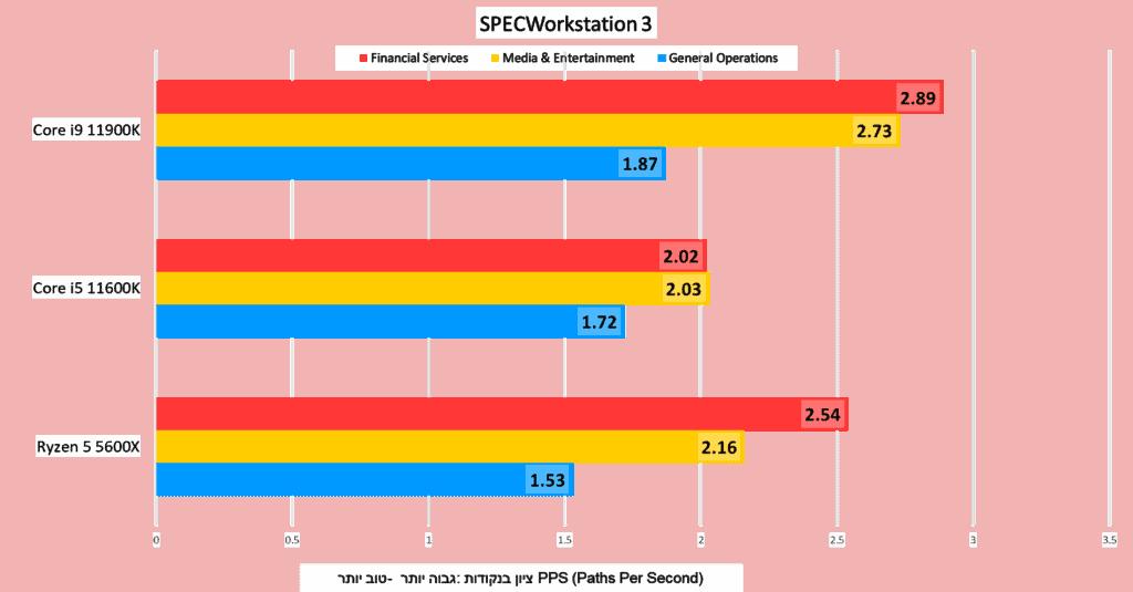 SpecWorkstation 3 - part 1