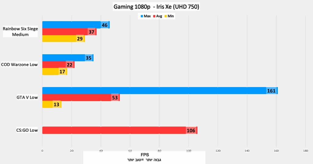 intel Xe (UHD 750) - Gaming