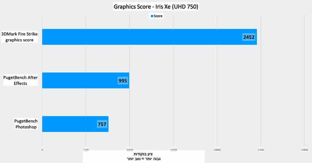 intel Xe (UHD 750) - Graphics