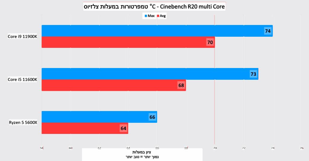 טמפרטורות במעלות צלזיוס - Cinebench R20