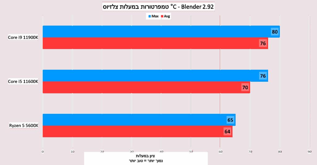 טמפרטורות במעלות צלזיוס - Blender 2.92