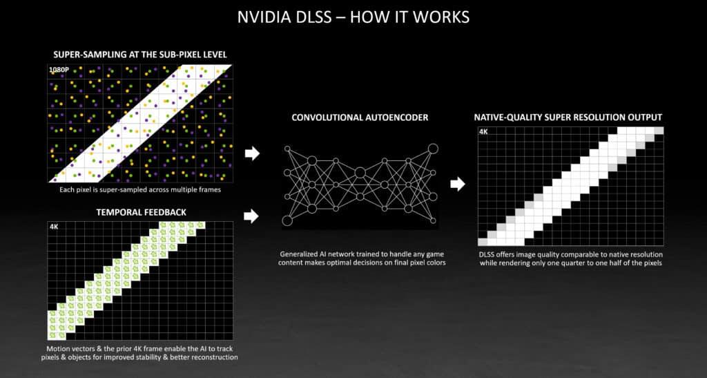 איך DLSS עובד?